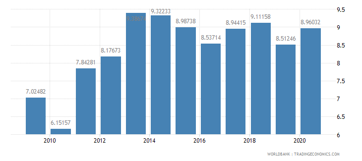 solomon islands liner shipping connectivity index maximum value in 2004  100 wb data