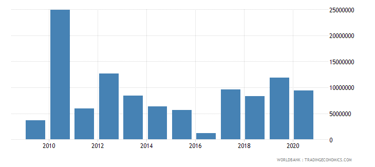 solomon islands net bilateral aid flows from dac donors european commission us dollar wb data