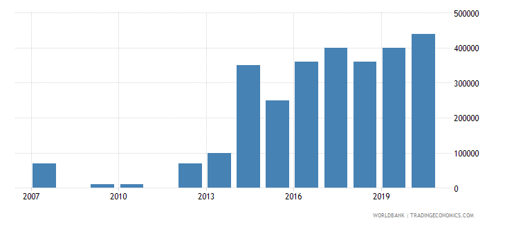 solomon islands net bilateral aid flows from dac donors germany us dollar wb data