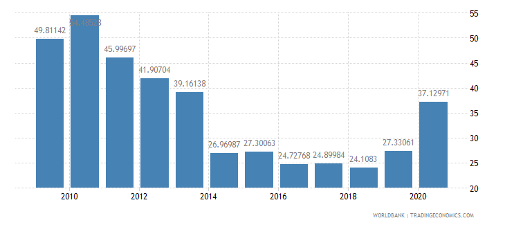 solomon islands net oda received percent of imports of goods and services wb data
