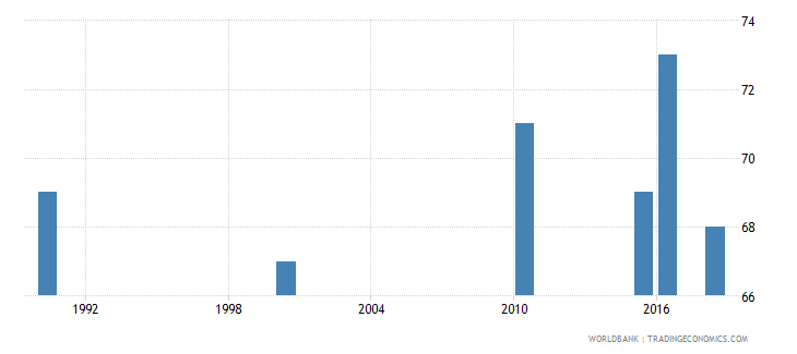 solomon islands number of deaths ages 5 14 years wb data