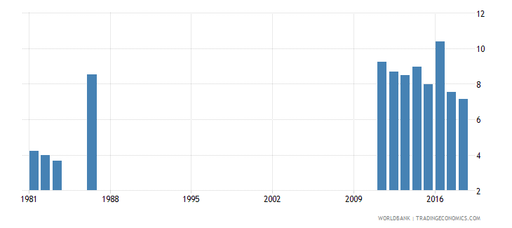 solomon islands percentage of repeaters in grade 1 of primary education female percent wb data