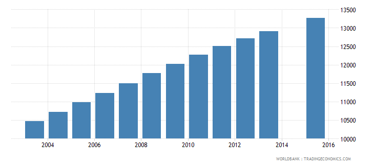 solomon islands population age 14 total wb data