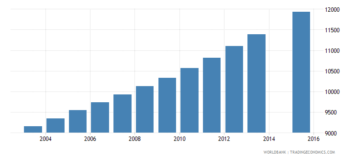 solomon islands population age 20 total wb data