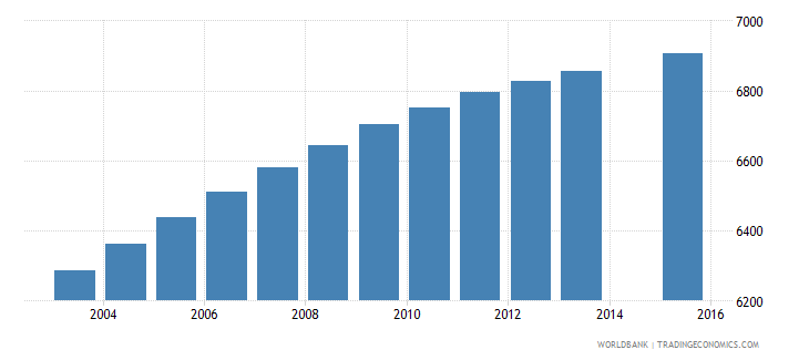 solomon islands population age 4 female wb data