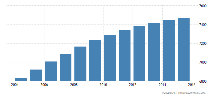 solomon islands population age 5 male wb data
