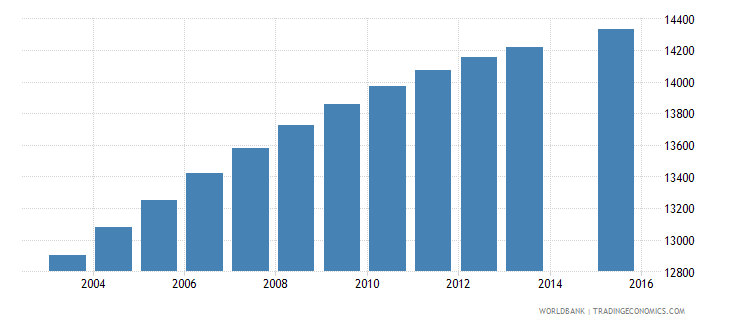 solomon islands population age 5 total wb data