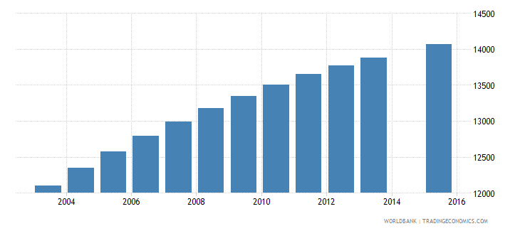solomon islands population age 8 total wb data