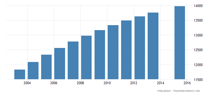 solomon islands population age 9 total wb data