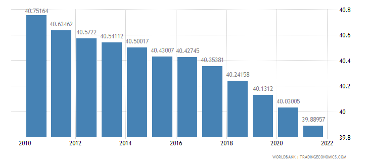 solomon islands population ages 0 14 percent of total wb data