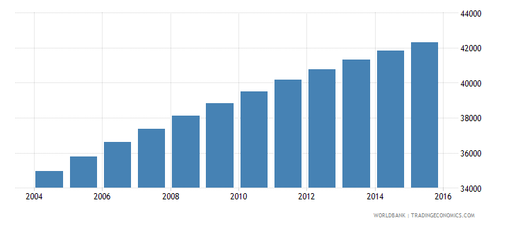 solomon islands population ages 10 15 male wb data