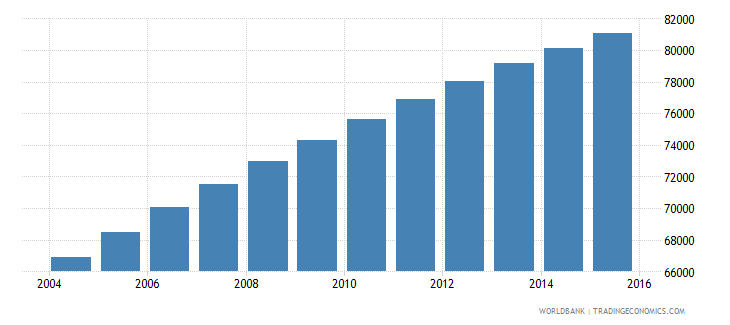solomon islands population ages 10 15 total wb data