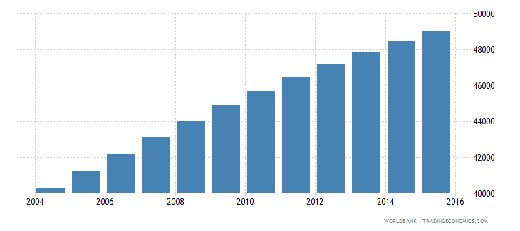 solomon islands population ages 10 16 male wb data