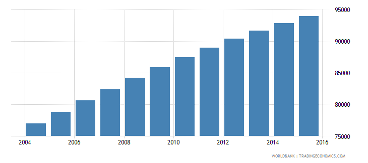 solomon islands population ages 10 16 total wb data