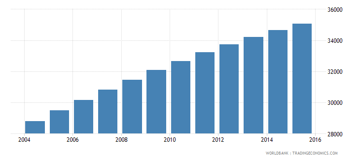 solomon islands population ages 11 15 male wb data