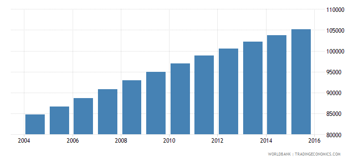solomon islands population ages 11 18 total wb data