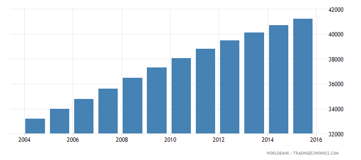 solomon islands population ages 12 17 male wb data