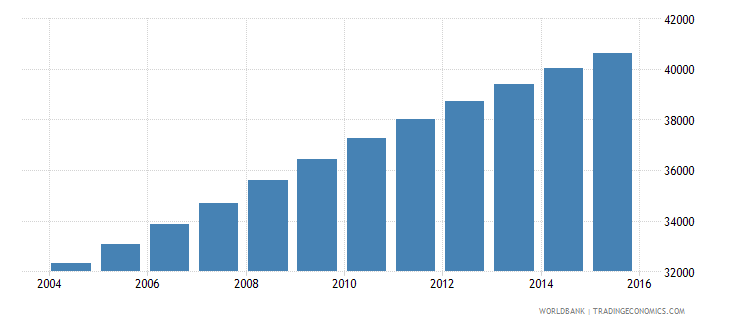 solomon islands population ages 13 18 male wb data