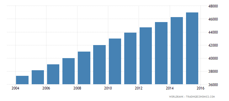 solomon islands population ages 13 19 male wb data