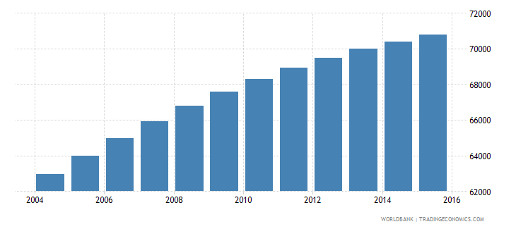 solomon islands population ages 5 9 total wb data