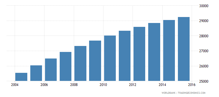 solomon islands population ages 7 10 male wb data