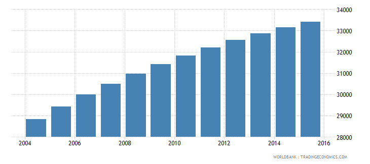 solomon islands population ages 7 11 female wb data