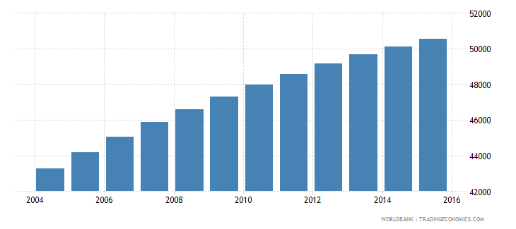 solomon islands population ages 7 13 male wb data