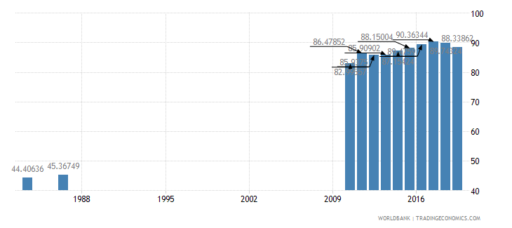 solomon islands primary completion rate female percent of relevant age group wb data