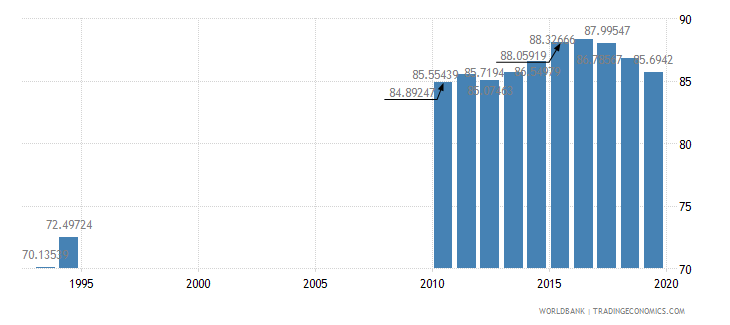 solomon islands primary completion rate total percent of relevant age group wb data
