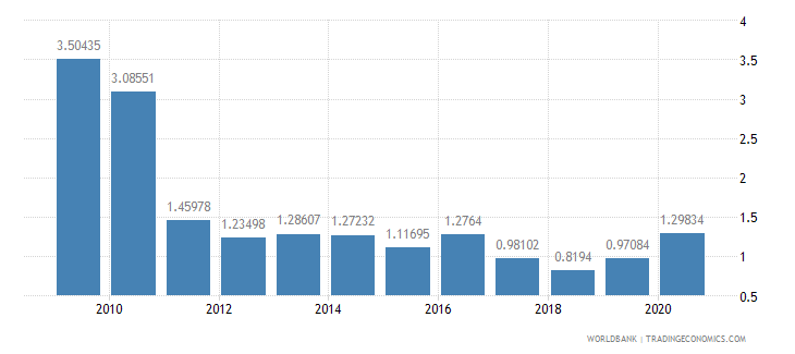 solomon islands public and publicly guaranteed debt service percent of exports excluding workers remittances wb data