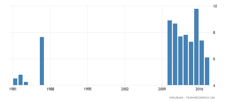 solomon islands repetition rate in primary education all grades male percent wb data