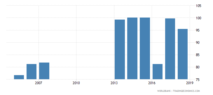 solomon islands total net enrolment rate primary male percent wb data