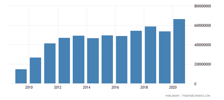 solomon islands total reserves minus gold us dollar wb data