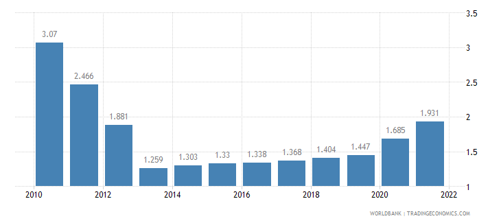 solomon islands unemployment youth total percent of total labor force ages 15 24 wb data