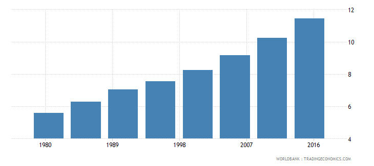 solomon islands urban population male percent of total wb data
