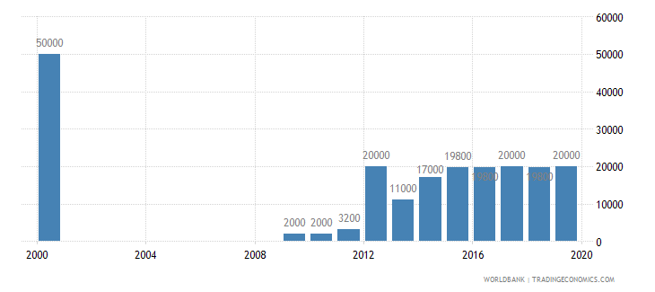somalia armed forces personnel total wb data