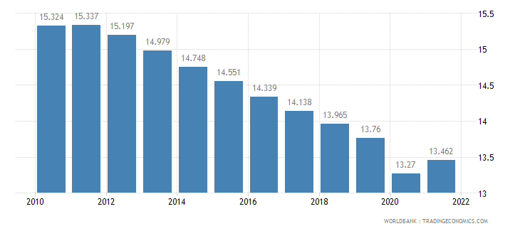 somalia employment to population ratio ages 15 24 male percent wb data