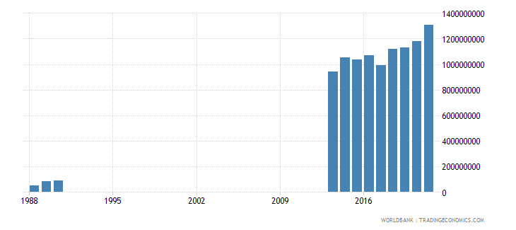 somalia exports of goods and services us dollar wb data