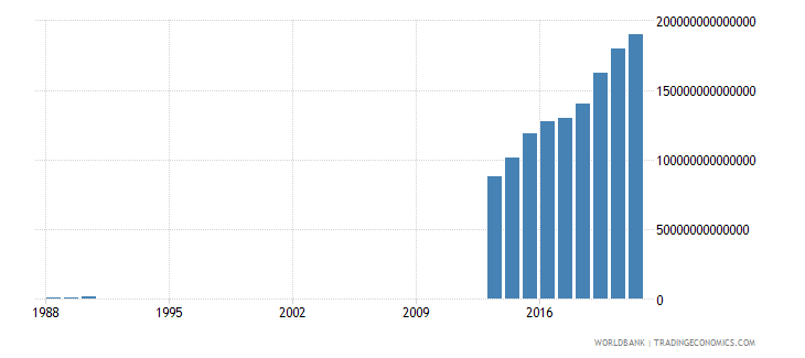 somalia gdp current lcu wb data