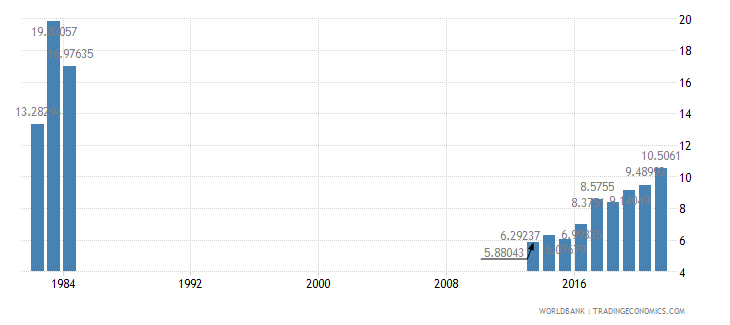 somalia general government final consumption expenditure percent of gdp wb data