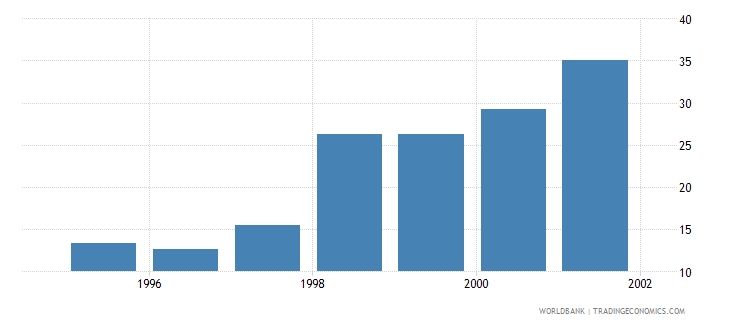 somalia health expenditure total percent of gdp wb data