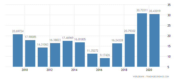 somalia merchandise exports to developing economies outside region percent of total merchandise exports wb data