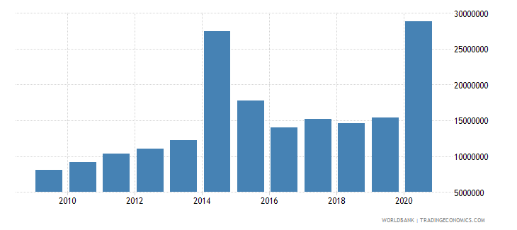 somalia net bilateral aid flows from dac donors finland us dollar wb data
