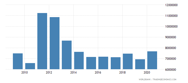 somalia net bilateral aid flows from dac donors ireland us dollar wb data