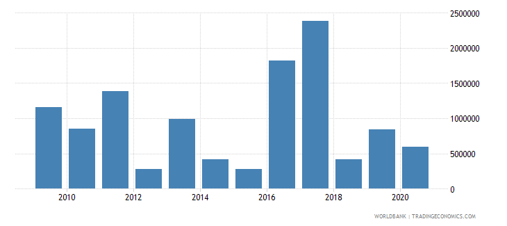 somalia net bilateral aid flows from dac donors luxembourg us dollar wb data