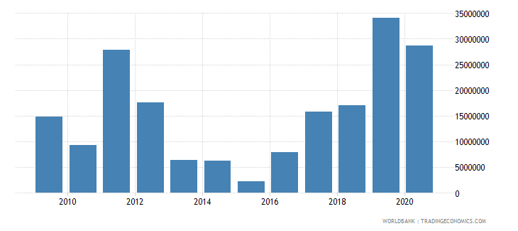 somalia net bilateral aid flows from dac donors netherlands us dollar wb data