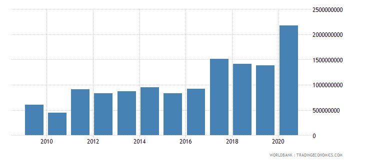 somalia net bilateral aid flows from dac donors total us dollar wb data