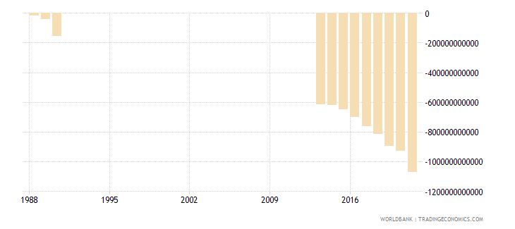 somalia net income from abroad current lcu wb data