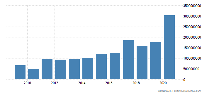 somalia net official development assistance received constant 2007 us dollar wb data