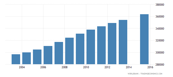 somalia population age 1 total wb data